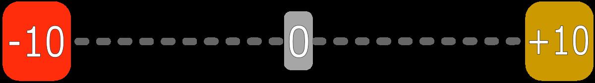 Bewertungs-Skala
